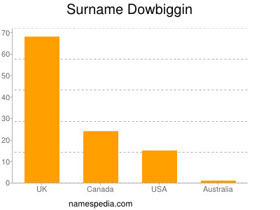 Surname Dowbiggin