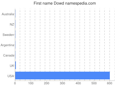 Given name Dowd