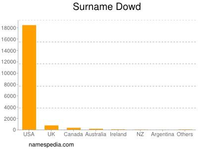 Surname Dowd