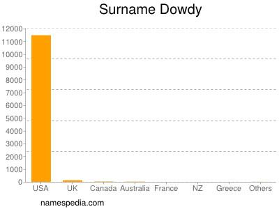 Surname Dowdy