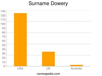 Surname Dowery