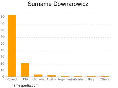 Surname Downarowicz