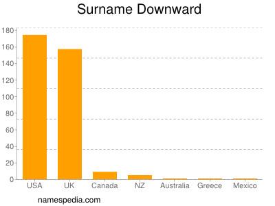 Surname Downward
