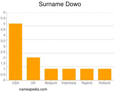 Surname Dowo
