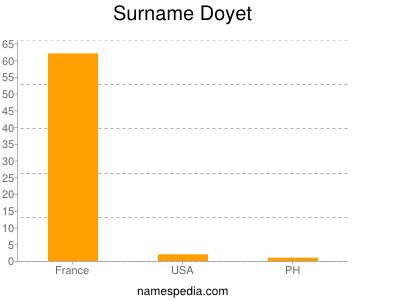 Surname Doyet