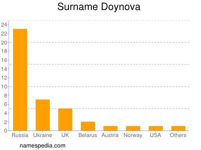 Surname Doynova