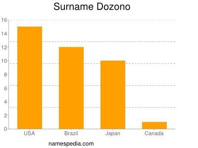 Surname Dozono