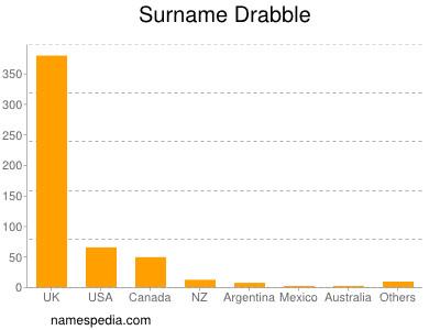 Surname Drabble