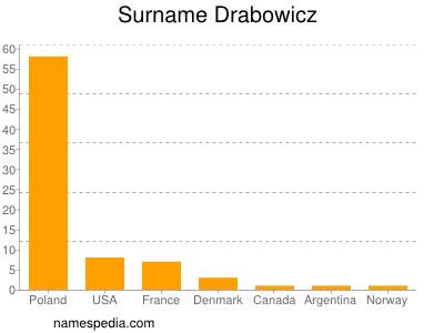 Surname Drabowicz