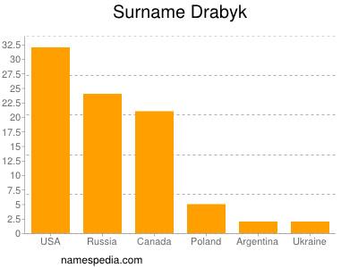 Surname Drabyk