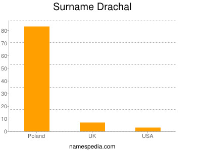 Surname Drachal
