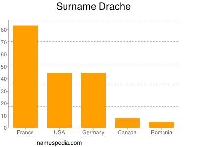 Surname Drache