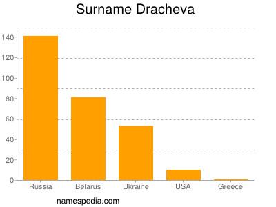 Surname Dracheva