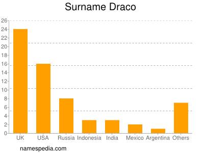 Surname Draco