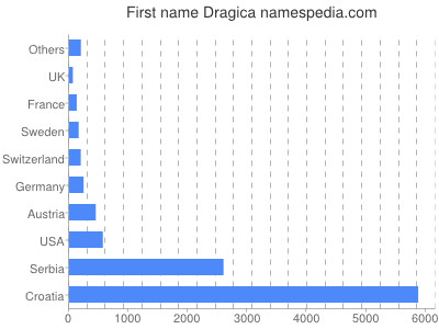 Given name Dragica