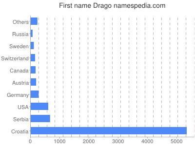 Given name Drago