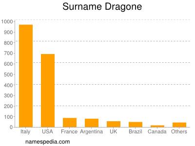 Surname Dragone