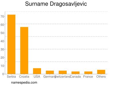 Surname Dragosavljevic