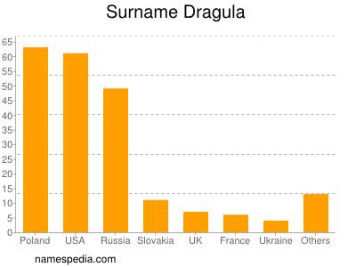 Surname Dragula