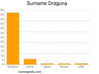 Surname Draguna