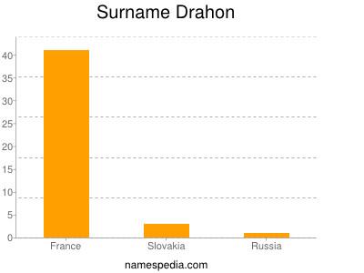 Surname Drahon