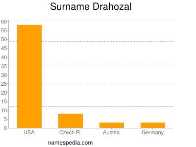Surname Drahozal