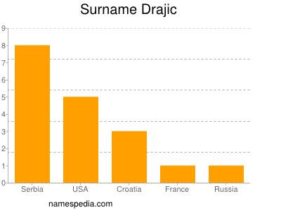 Surname Drajic