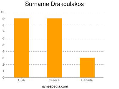 Surname Drakoulakos