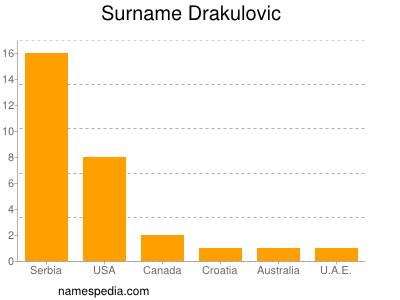 Surname Drakulovic