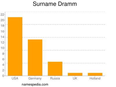 Surname Dramm