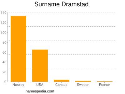 Surname Dramstad