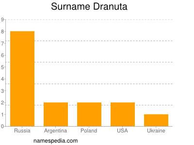 Surname Dranuta