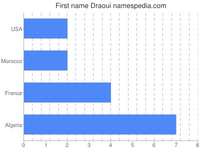 Given name Draoui