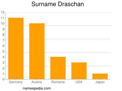 Surname Draschan