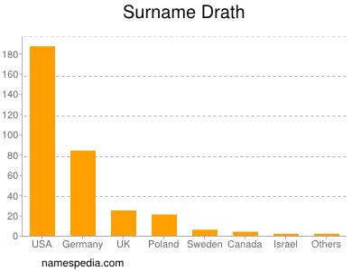 Surname Drath