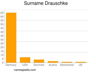 Surname Drauschke