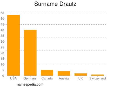 Surname Drautz