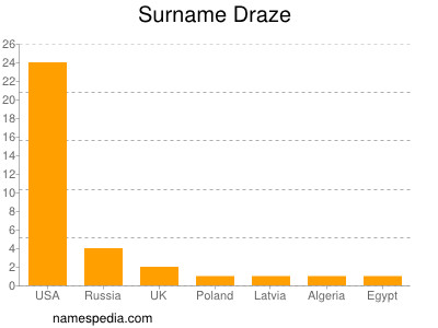 Surname Draze