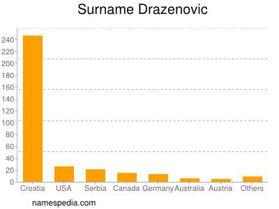 Surname Drazenovic