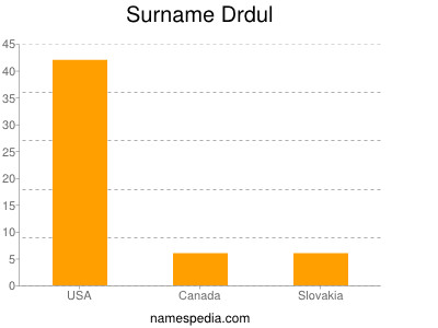 Surname Drdul