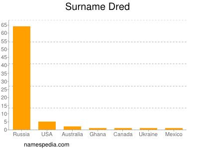 Surname Dred