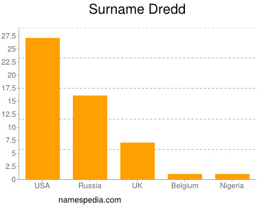 Surname Dredd