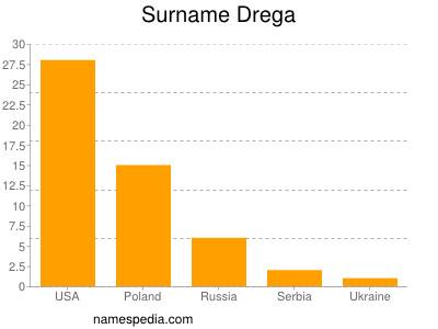 Surname Drega