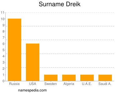 Surname Dreik