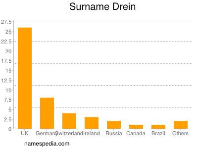 Surname Drein