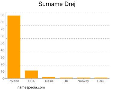 Surname Drej
