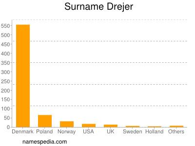Surname Drejer