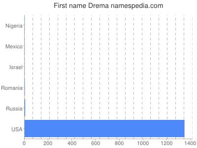 Given name Drema