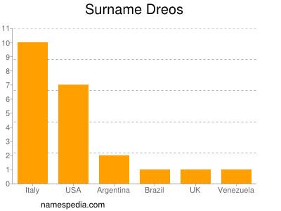 Surname Dreos