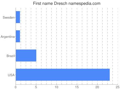 Given name Dresch